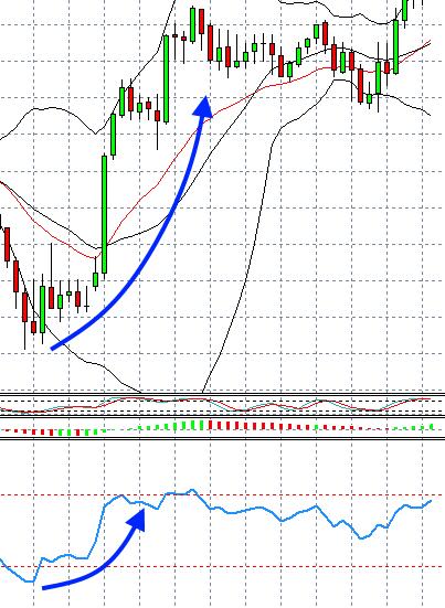 Trading RSI