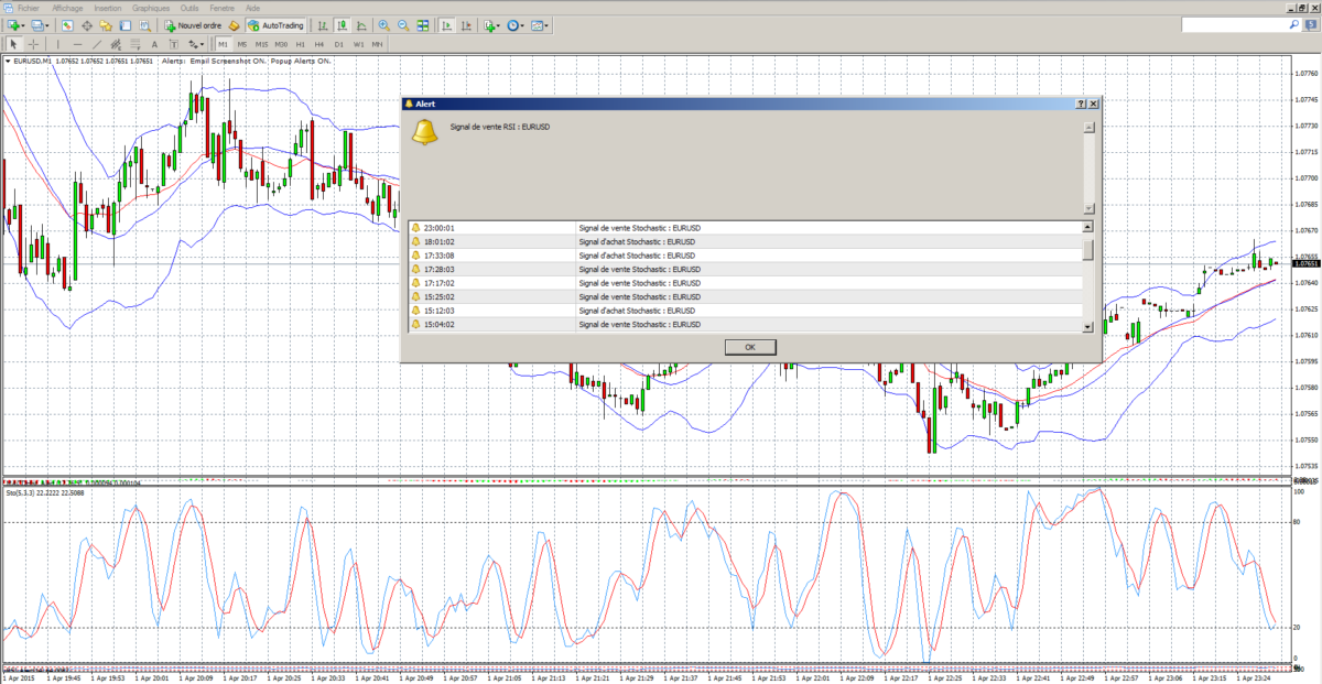 stochastique trading