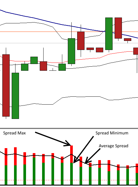 mt4 spread indicator